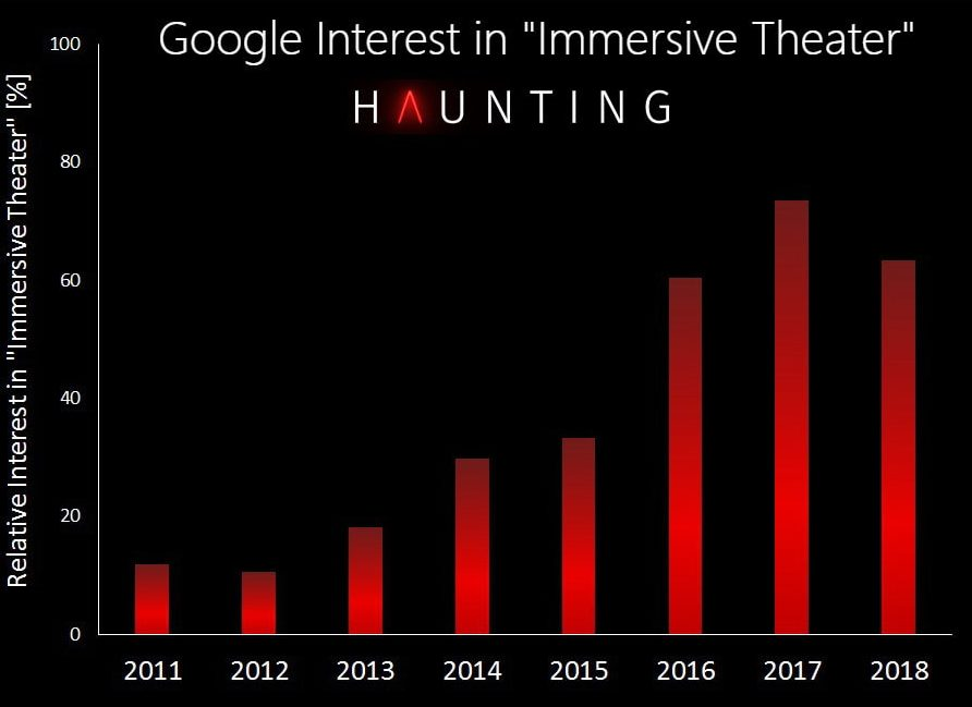 Immersive Theater Immersive Trends and horror Trends - Analytics - Industry - Number of Companies Experiences and Interest